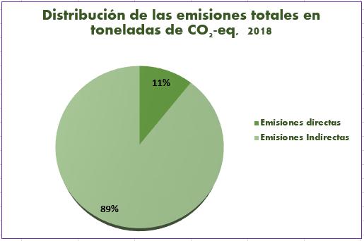 Balance del indicador de huella de carbono
